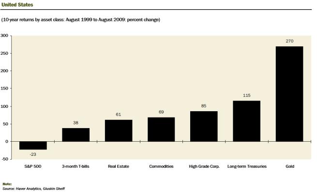 10-year-returns-by-asset-class